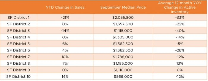 Figure 1 : Change in sales, median sales prices, and inventory changes by San Francisco districts - Source: Terradatum, Inc. from data provided by local MLSes, Oct. 6, 2017.
