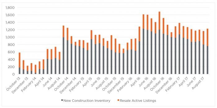 Figure 6: Inventory of new and existing condominiums in San Francisco - Source: The Mark Company Trend Sheet, September 2017