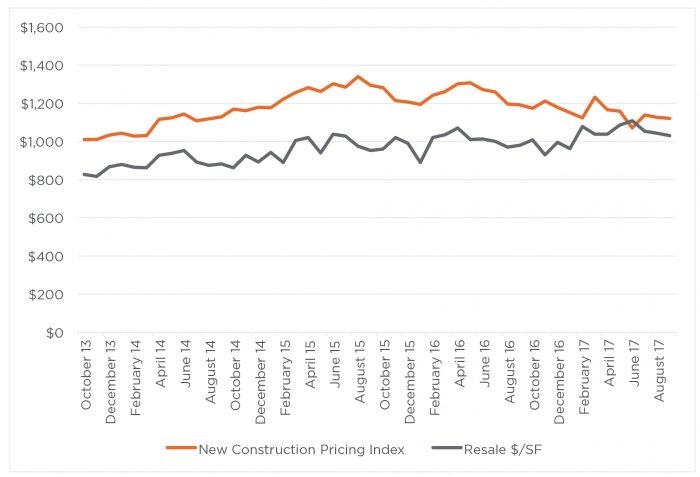 Figure 8: Price trends for new and exisiting condominiums in San Francisco - Source: The Mark Company Trend Sheet, September 2017. The Mark Company Pricing Index is the tool for tracking the value of a new- construction condominium without the volatility of inventory changes. The Pricing Index uses a proprietary quantitative method to model the price per square foot of a new, 10th-floor, 1,000-square-foot condominium.