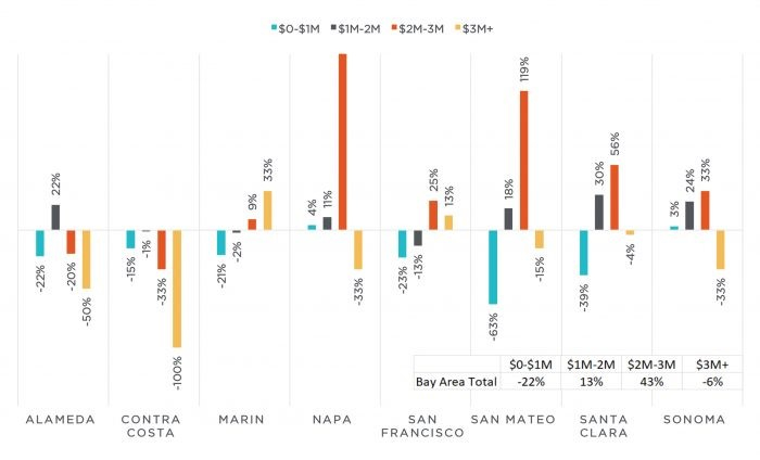Figure 2: Year-over-year change in home sales by price range and Bay Area county.