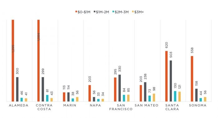 Figure 3: Number of homes for sale in January by price range and Bay Area county.