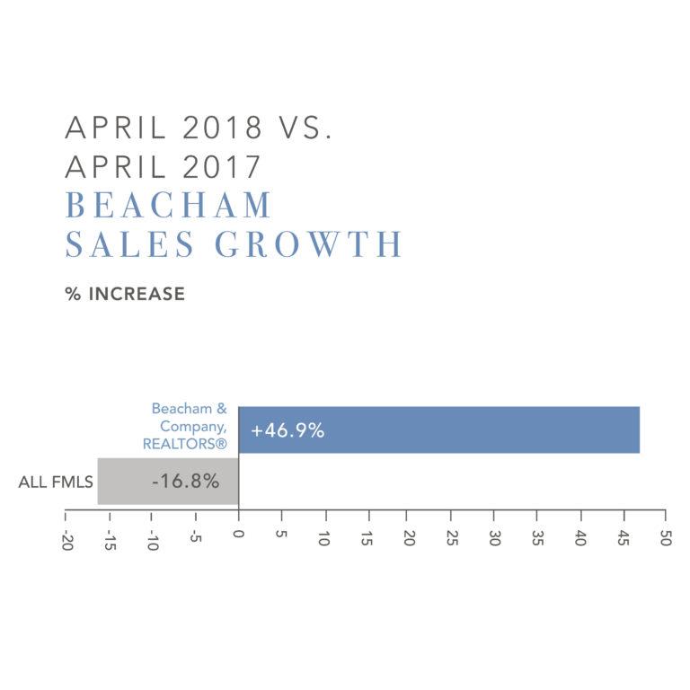 Beacham & Company, REALTORS® Chart