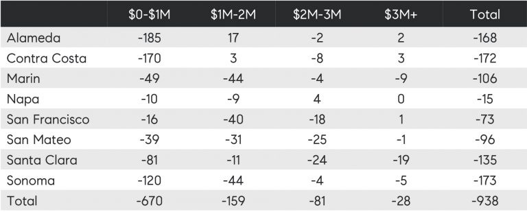 Table 1: November year-over-year change in home sales by Bay Area county