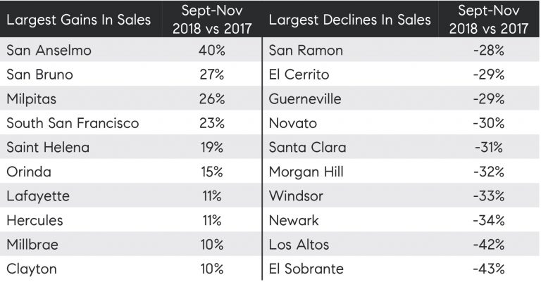 Table 3: Bay Area cities with the largest annual home sales increases and declines, September through November