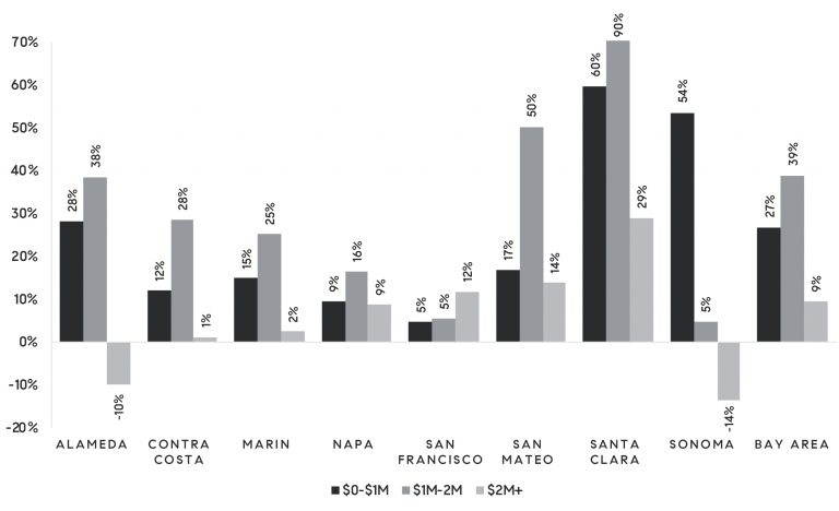 Figure 2: Year-over-year changes in inventory by Bay Area county and price range