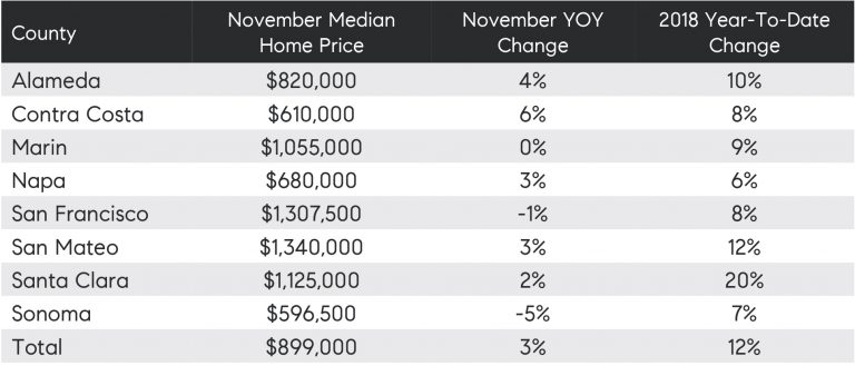 Table 5: Year-over-year and year-to-date median home price changes by Bay Area county
