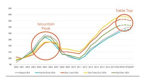 "Bay Area housing market correction resembles ""Table Top"" with prices remaining flat, compared to ""Mountain Top"" seen in the last cycle when prices fell significantly following the peak."