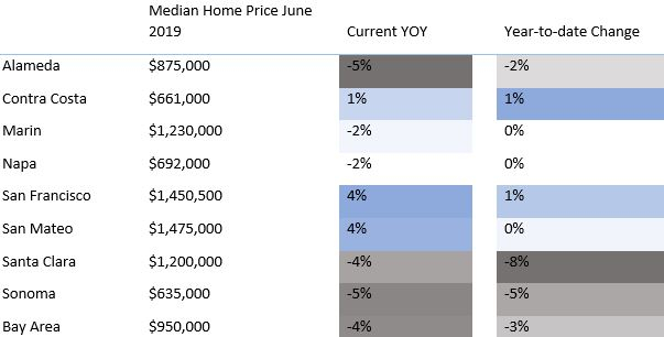 Median Home Price June