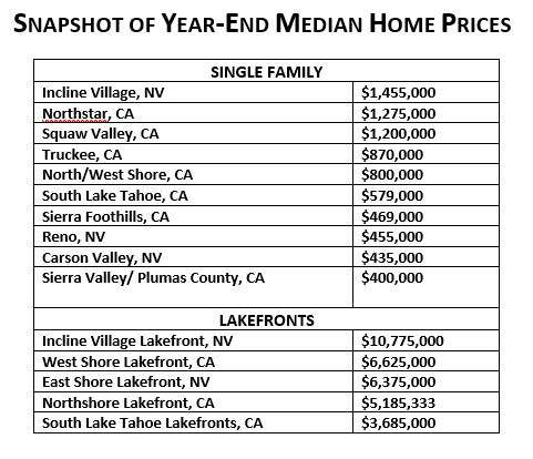 SNAPSHOT OF YEAR-END MEDIAN HOME PRICES